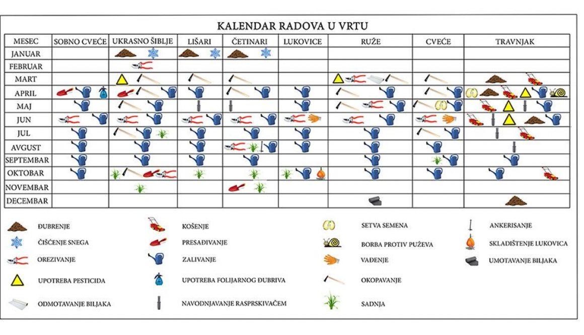 Kalendar radova